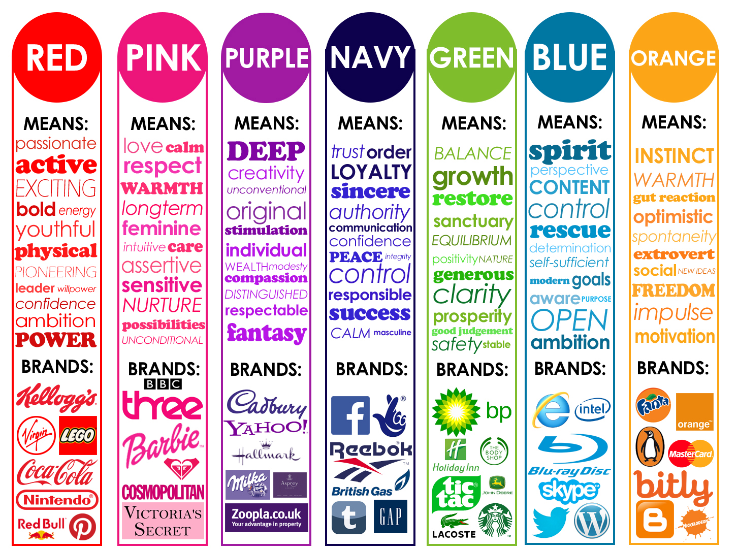 Logo Design Color Chart - Logo Color chart Portland Oregon