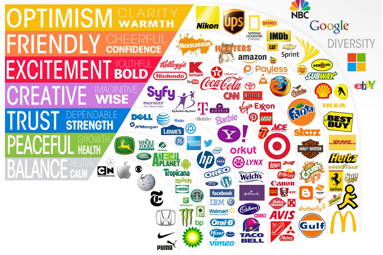 Logo Design Color Chart Logo Color Chart