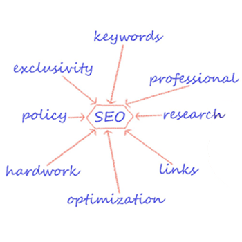 Portland SEO Services That Are Fast & Affordable - Local SEO Service